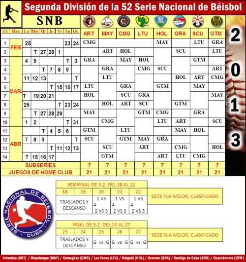 Aclaración de ZdS: en menos de 24 horas la Comisión Nacional de Béisbol (CNB) modificó cuatro veces el calendario inicial. Les ofrecemos nuestras disculpas por las molestias. Cualquier cambio en lo adelante no es de nuestra responsabilidad.