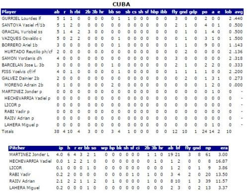 Cuba, estadísticas