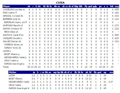 Estadísticas, Cuba