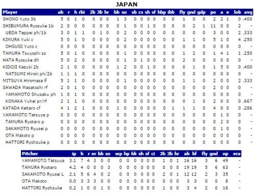 Estadísticas, Japón