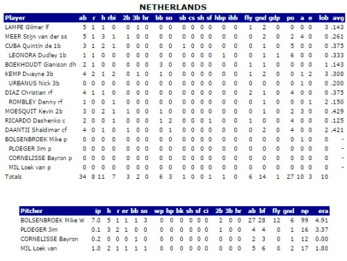 Holanda, estadísticas